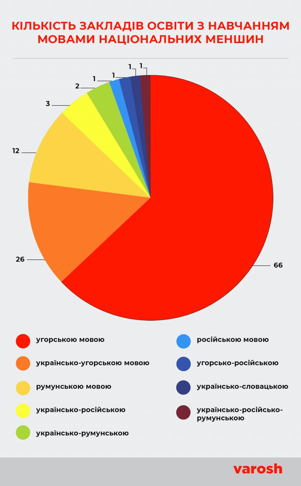 кількість закладів освіти з навчанням мовами національних меншин