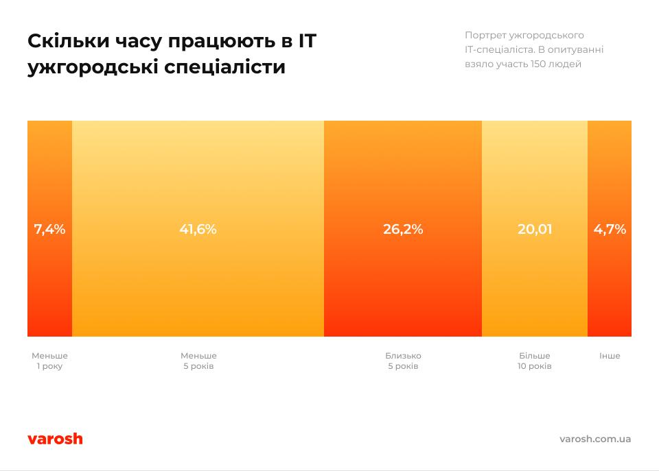Its Infographics 5@2x