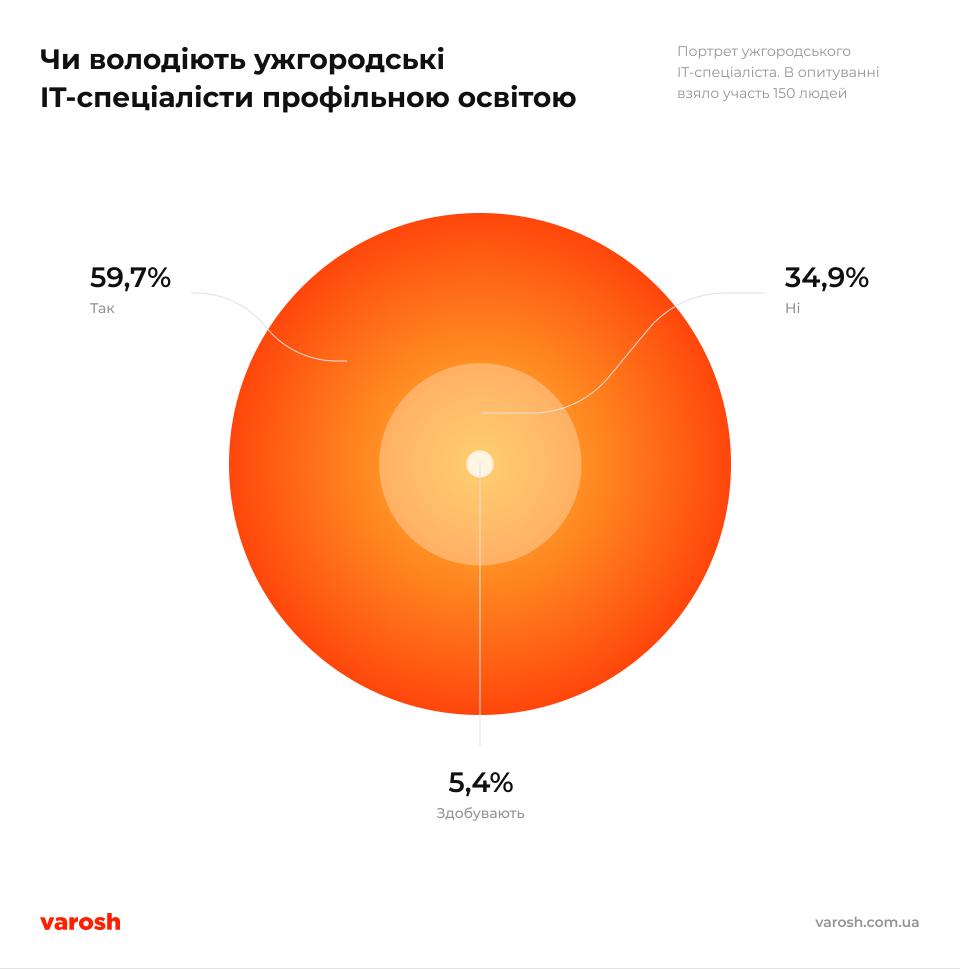 Its Infographics 9@2x