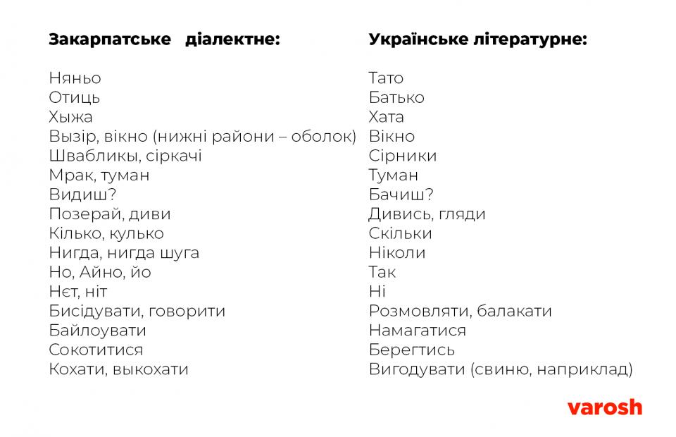 Dialekt Ta Urkainska