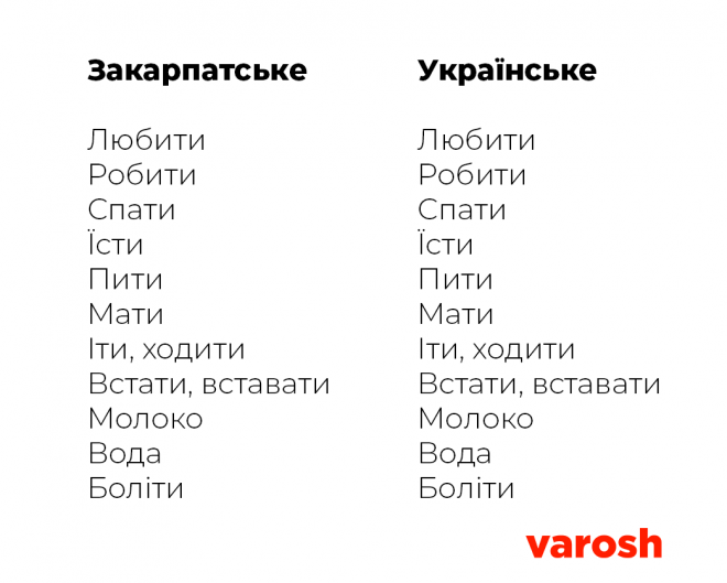 Dialekt Ta Urkainska2